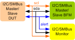 I2C/SMBus Synthesizable VIP