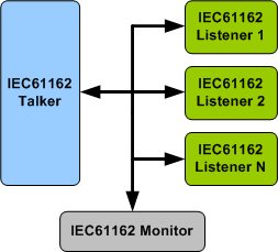 IEC61162 Verification IP