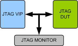 JTAG (IEEE 1149.1/1149.6) Verification IP