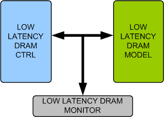 Low Latency DRAM Memory Model