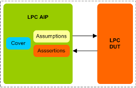 LPC Assertion IP