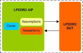 LPDDR2 Assertion IP