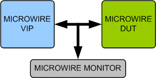 Microwire Serial Interface VIP