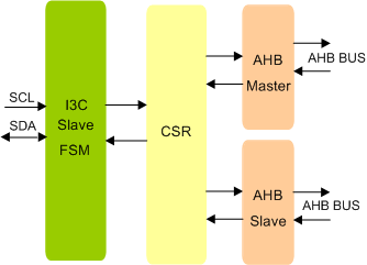 MIPI I3C SLAVE TO AHB BRIDGE IIP