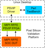MIPI RFFE Post Silicon Validation IP