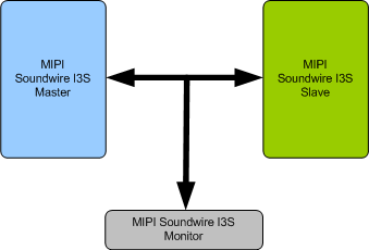 MIPI SOUNDWIRE I3S VIP