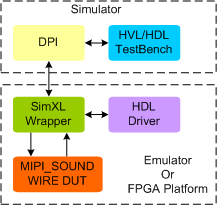 MIPI SOUNDWIRE Post Silicon Validation IP