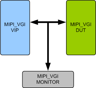 MIPI VGI Verification IP