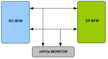 MPCIE Verification IP