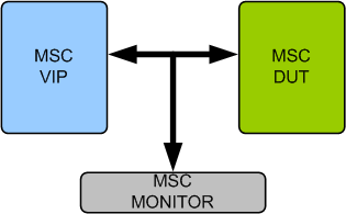 Microsecond Channel (MSC) VIP