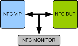 NFC Verification IP