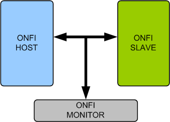 Open Nand Flash Interface (ONFI)