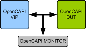 OpenCAPI Verification IP