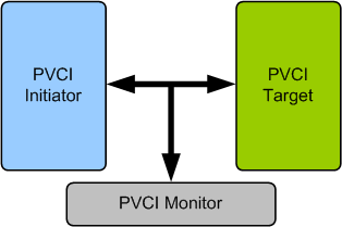 PVCI (Peripheral VCI) Verification IP
