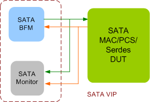 SATA Verification IP