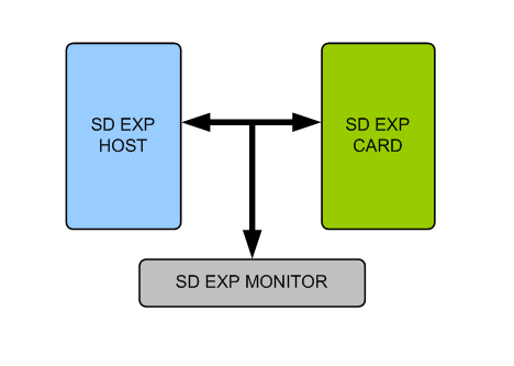 SD Express Verification IP