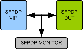 Serial FPDP VIP