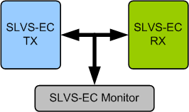 SLVS-EC Verification IP