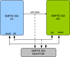 SMPTE Serial Data Interface (SDI) Verification IP