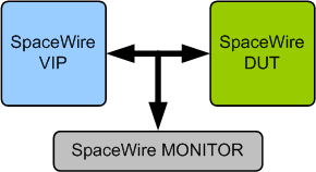 SpaceWire VIP