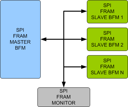 SPI/FRAM Verification IP
