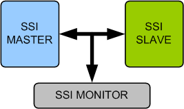 SSI (Synchronous Serial Interface) Verification IP