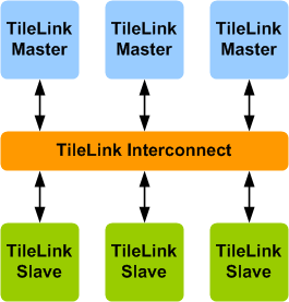 TileLink Verification IP
