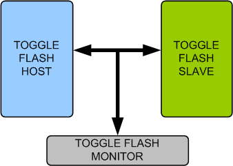 Toggle Flash