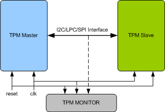 Trusted Platform Module (TPM) Verification IP