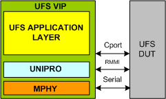UFS Verification IP